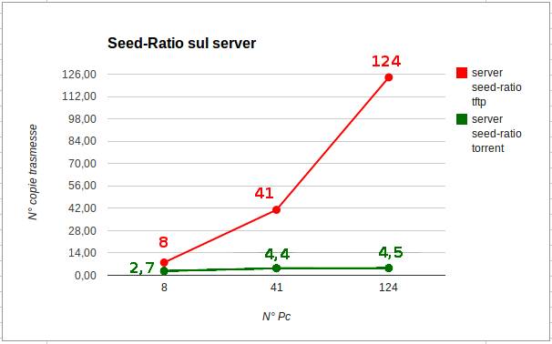 tesi:seed-ratio_slide.png